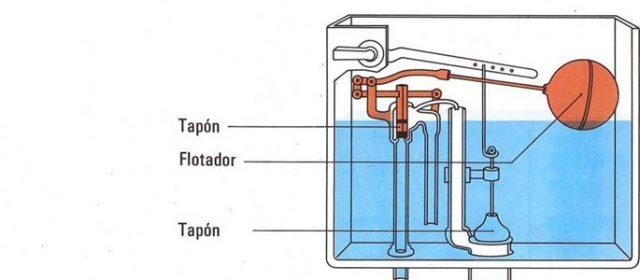 ¿Cómo funciona el depósito del water?